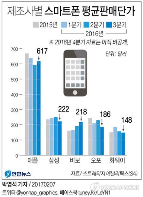 Harga Samsung Q3 harga ponsel china sudah hir setara samsung telset