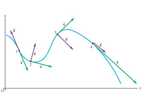 Drawing Vectors by Python Plotting Velocity And Acceleration Vectors At
