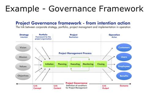 it governance framework template exle governance model project portfolio management