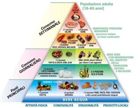 cos ã l alimentazione alimentazione cos 232 la piramide alimentare