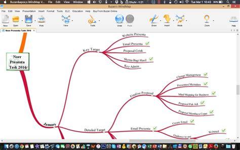Map Kerja contoh mind map untuk membuat perencanaan kerja