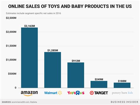 walmart vs amazon online sales business insider walmart and amazon beat toys r us on online sales business insider