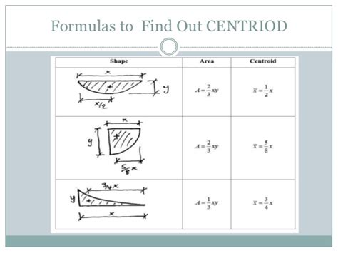 Mypay Help Desk Phone Number by How To Find Centroid Of 28 Images Centre Of Gravity And Centroid Ppt What Is The Centroid