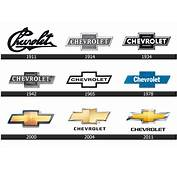 All Car Logo History Evolution  World Cars Brands
