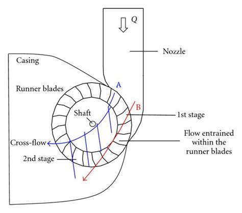 Internal Design numerical investigation of the internal flow in a banki