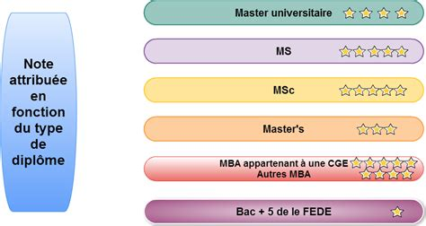 Msc Mba Difference by Les Diff 233 Rents Bacs 5 Master Grade De Master Mba Msc Ms