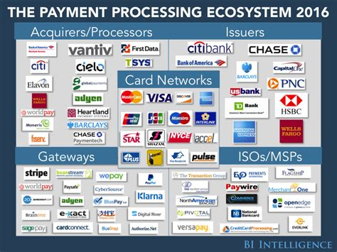 mobile payment ecosystem payments payment processors card processing industry