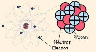Define Proton Chemistry Mrs Remis Science 8th Grade Chemistry Nuclear