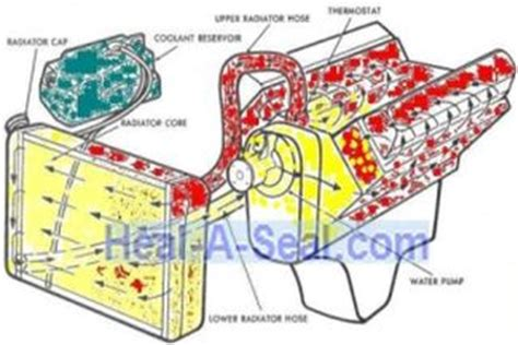 northstar cooling system diagram cadillac northstar engine blown gasket warped cracked