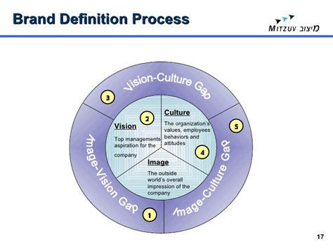brand development process template brand development