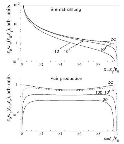 radiation cross section interactions with matter cosmic gamma radiation