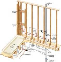 Woods Plumbing Columbus Ohio by Typical Piping Diagram