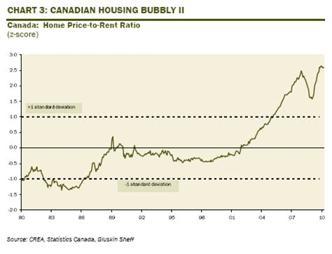 doctor housing bubble totalinvestor jan 21 2012