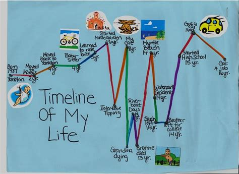 biography timeline ideas personal life timeline images found this online