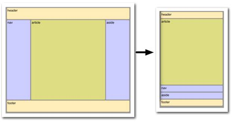 3 column layout with flexbox flexbox revisited the new syntax for flexible boxes