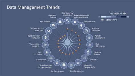 data management strategy template data management trends powerpoint template