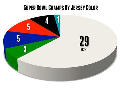 bowl jersey colors avante interviews wilson page 2
