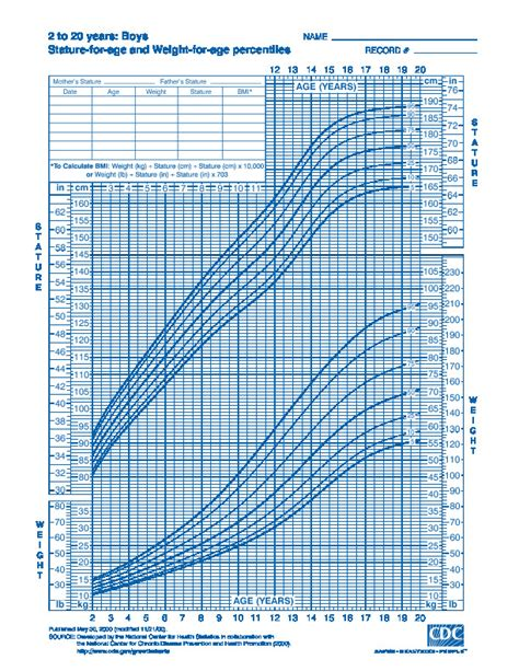 cdc growth chart cdc growth chart boys 2 20 years stature for age and