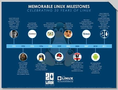 ppt templates for linux see how linux charts its organization s milestones with