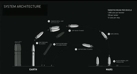 elon musk presentation elon musk outlines his plan for colonizing mars and why we