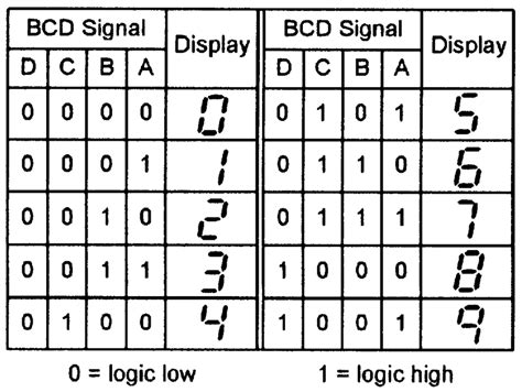 7 Segment Display Table by Using Seven Segment Displays Part 1 Nuts Volts