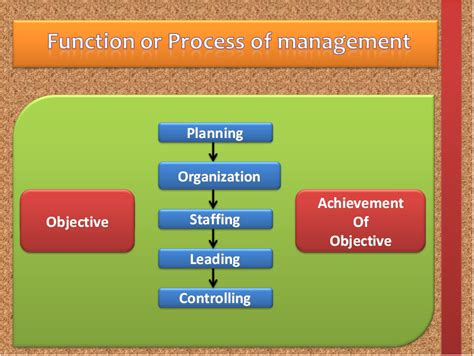 Four Functions Of Management Essay by Four Function Of Management Essays Evaluating Arguments