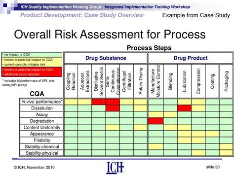 100 workshop risk assessment template workshop