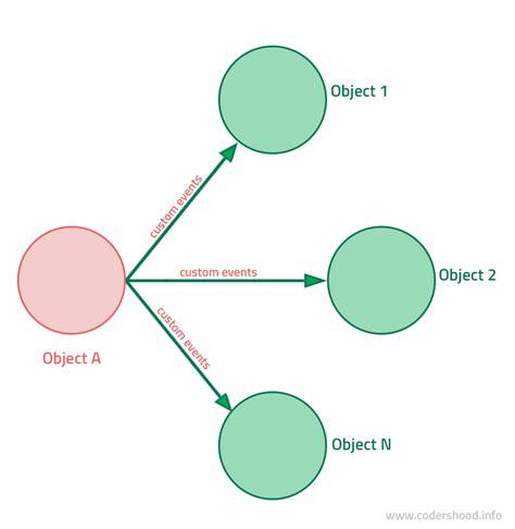 pattern is not working in angular 2 passing data between angular 2 components codershood
