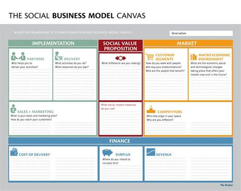 the business model book design build and adapt business ideas that drive business growth brilliant business books social business model canvas social entrepreneurship
