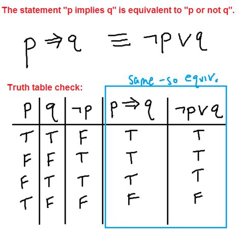 negating the conditional if then statement p implies q