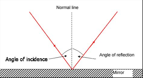 diagram of reflection of light physics topic 10
