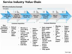 0314 service industry value chain powerpoint presentation