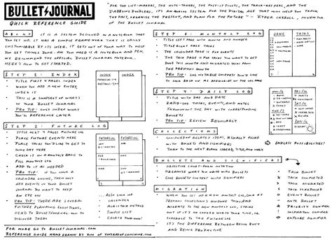 printable bullet journal pages free bullet journal reference guide bullet journal and