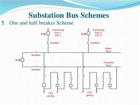 electrical  electronics study portal types  substation bus schemes