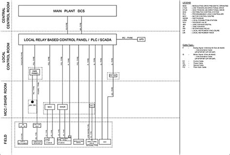 block cable diagram cable engineering in substation and power plant eee sparks