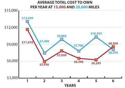 Cost Of Rutgers Mba Per Year by How To Crunch The Numbers On Replacement Cycles Articles