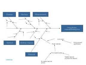 cause and effect diagram fishbone ishikawa diagram