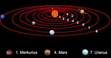 gambar gambar planet  tata surya lengkap  nama
