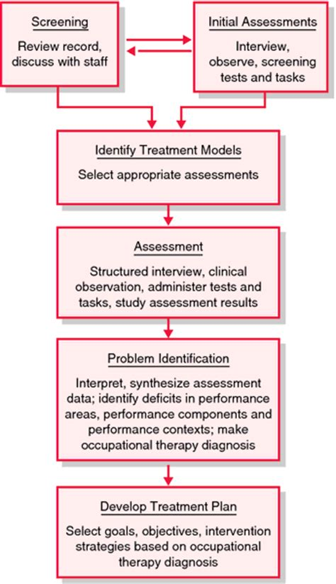 process evaluation definition of process evaluation by