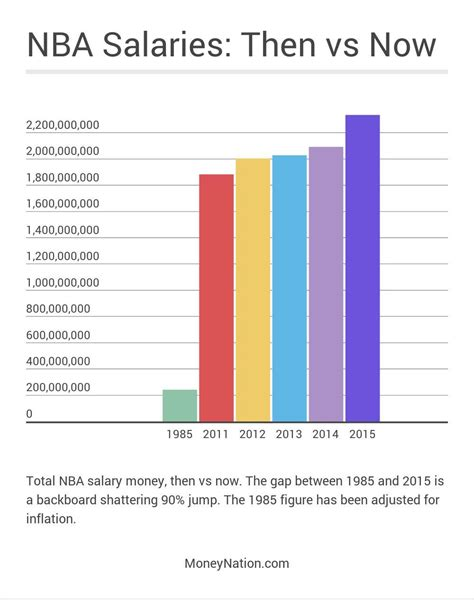 team salary how much money does an nba player make money nation