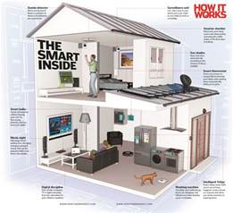 Too Close For Comfort House Your Smart Home Of The Future How It Works Magazine