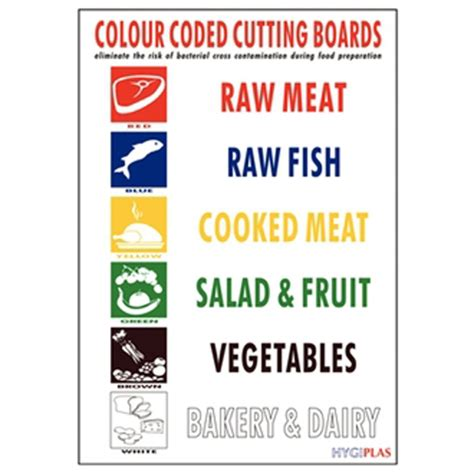Coloured Kitchen Knives chopping board colour coded wall chart