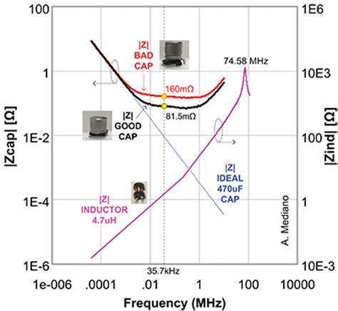 behavior of the capacitor and inductor when exposed to ac voltage behaviour of inductor and capacitor 28 images behavior of inductor and capacitor in dc