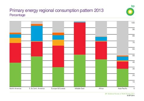 pattern energy review bp statistical review of world energy 2014 presentation