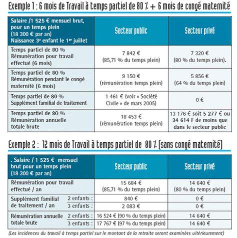 Exemple De Lettre Heures Supplémentaires Modele Lettre 80 Temps De Travail Document