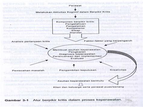 format askep keperawatan kritis konsep berfikir dalam keperawatan presentase
