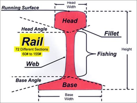 types of rail section track guy consultants