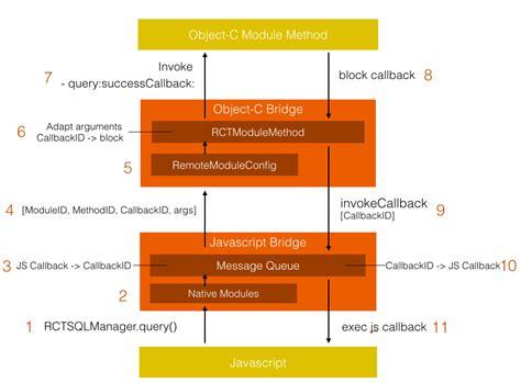 react native module tutorial react native开发 爱程序网