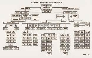Chrysler Organizational Structure Chrysler Corporation Organizational Structure