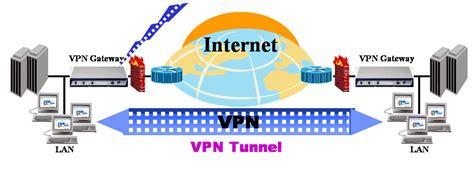 membuat vpn pribadi virtual private network vpn jalur pribadi ditengah